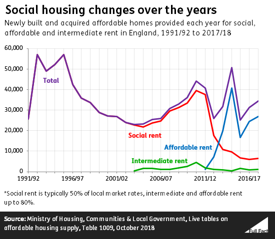 Social housing in decline