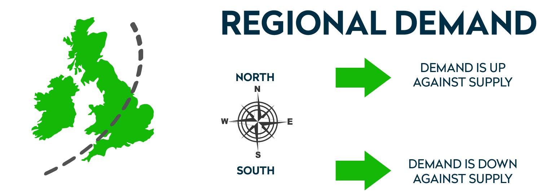 Regional demand