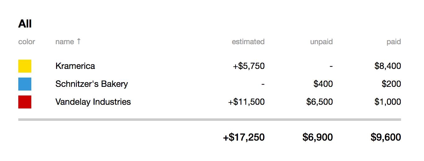 2014-08-11-client-budget