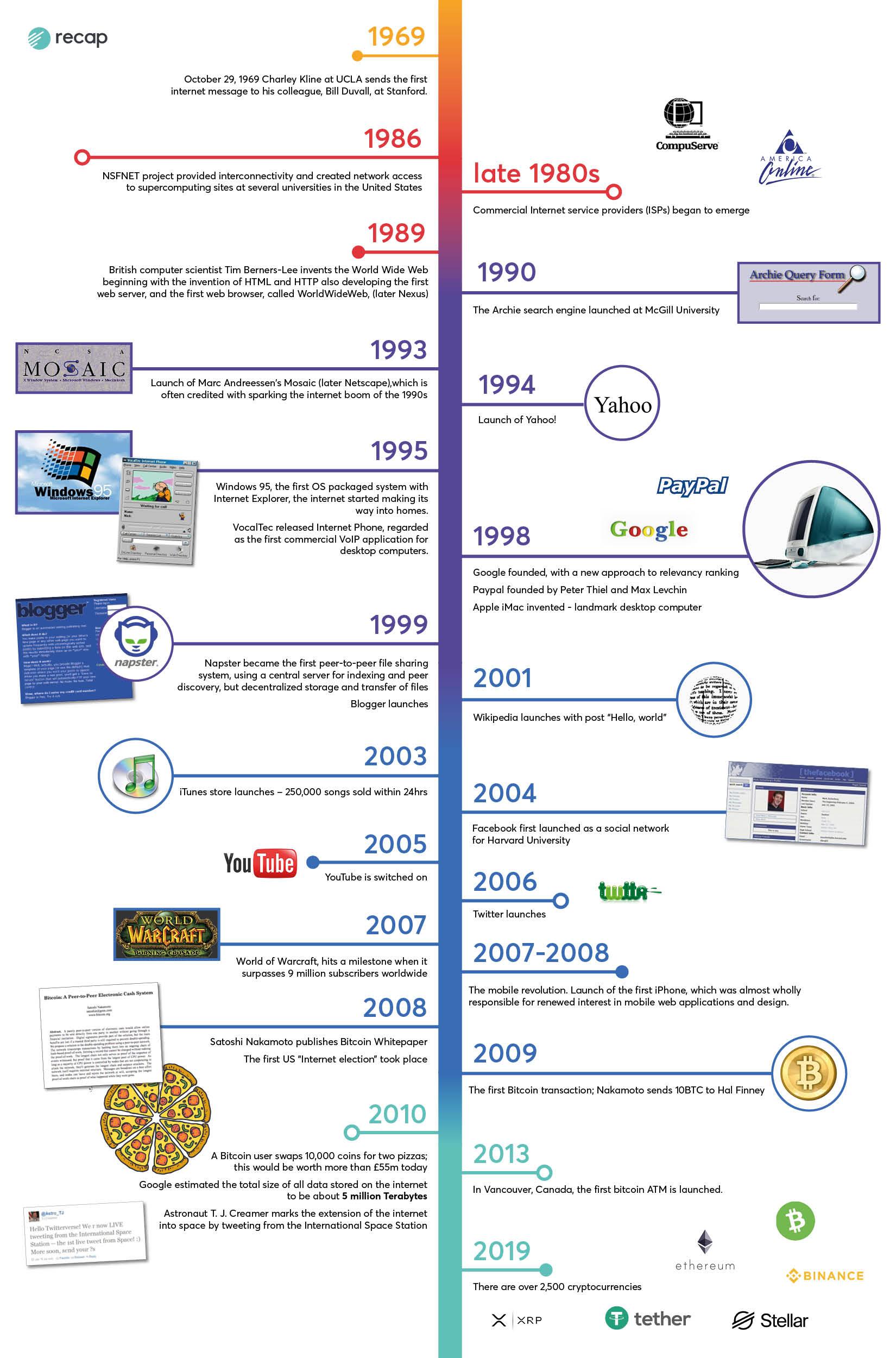 internet-timeline