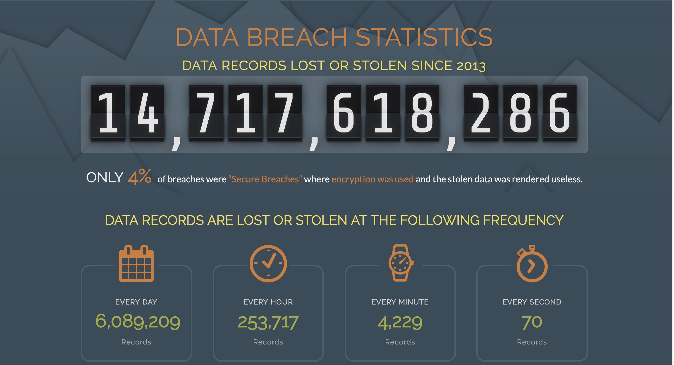 breach-level-index