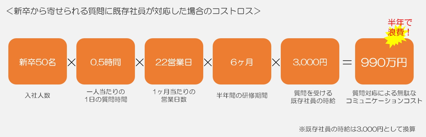 新卒からの質問に既存社員が対応した場合、半年で990万円のコストロスが起きる