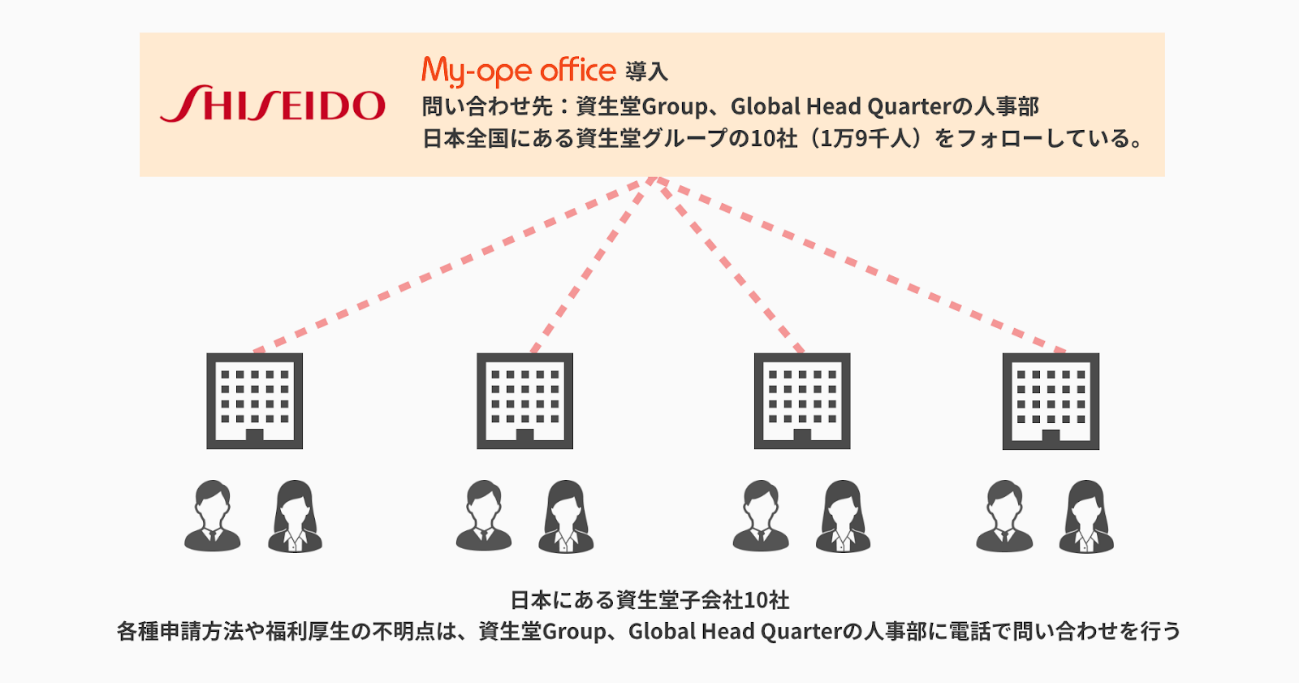 株式会社資生堂が導入したAIチャットボット「My-ope office」