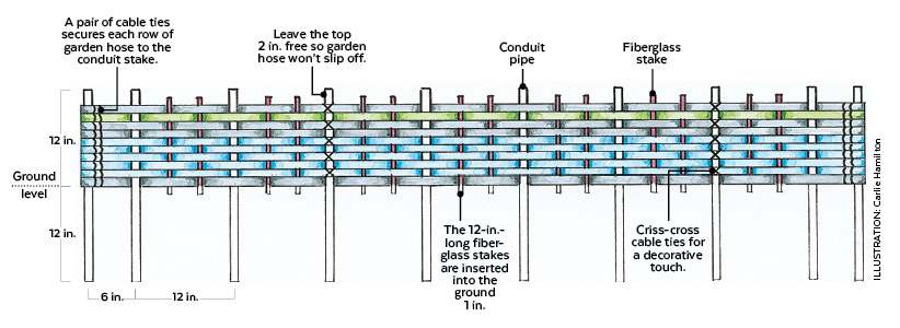 garden hose edging construction diagram: This 10-row pattern measures 10 inches tall and 8 feet long. Customize yours with more or fewer garden hoses.