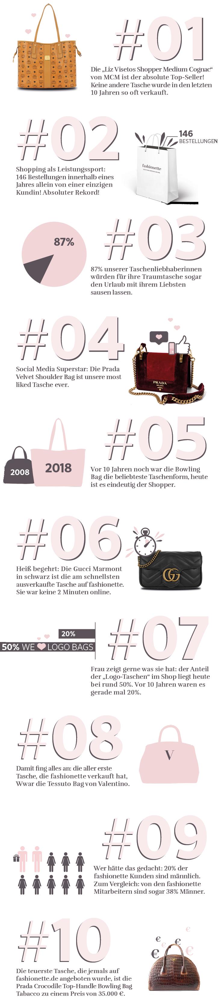 10 Taschen Facts zum 10 Jährigen Jubiläum | fashionette