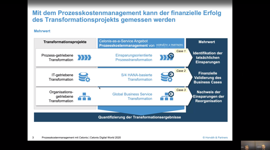 Prozesskostenmanagement in digitalen Transformationsprojekten mit Celonis