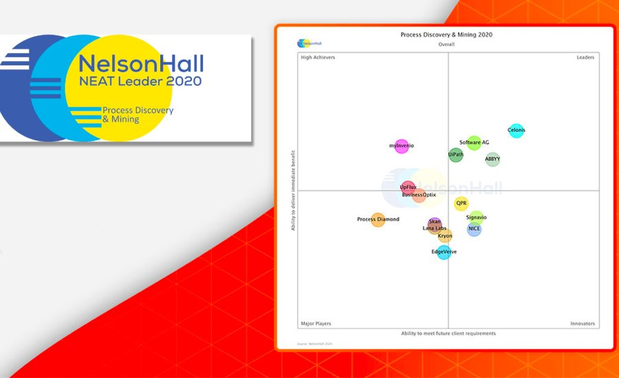 NelsonHall / Digital Process Excellence - Homepage Card