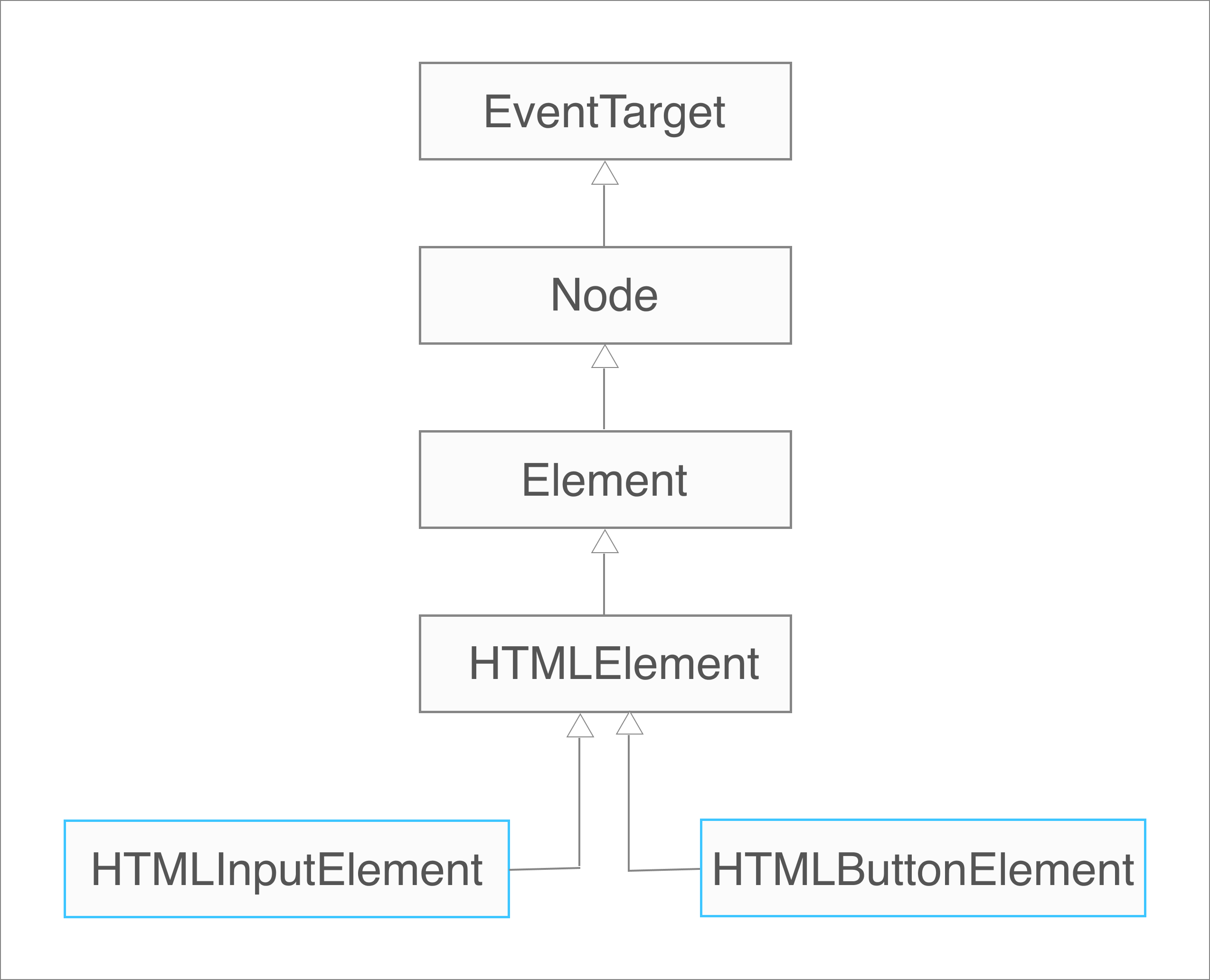 html-input-element html-button-element