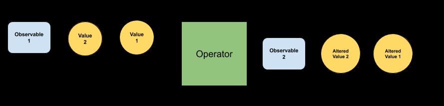 Operator Explanation