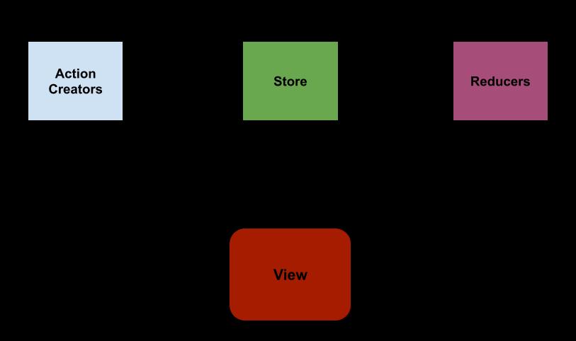 Redux Pattern Illustration