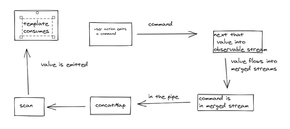 Simple entity with RxJS flow chart