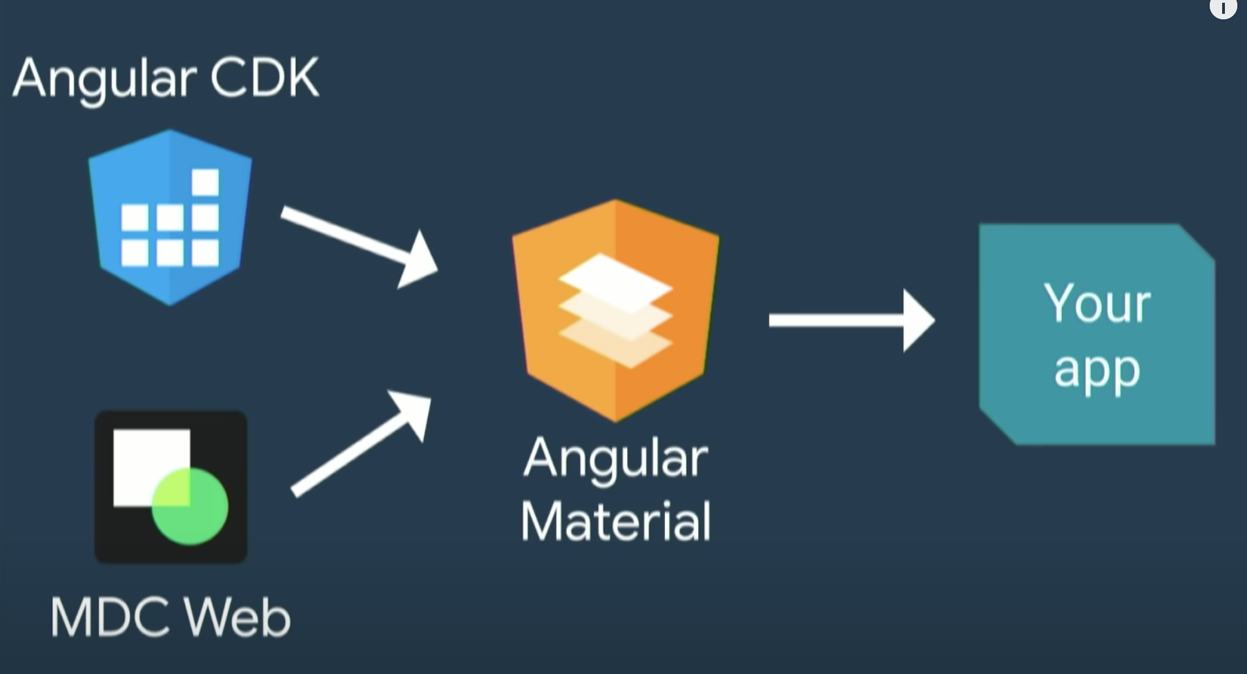 Angular Component MDC Web