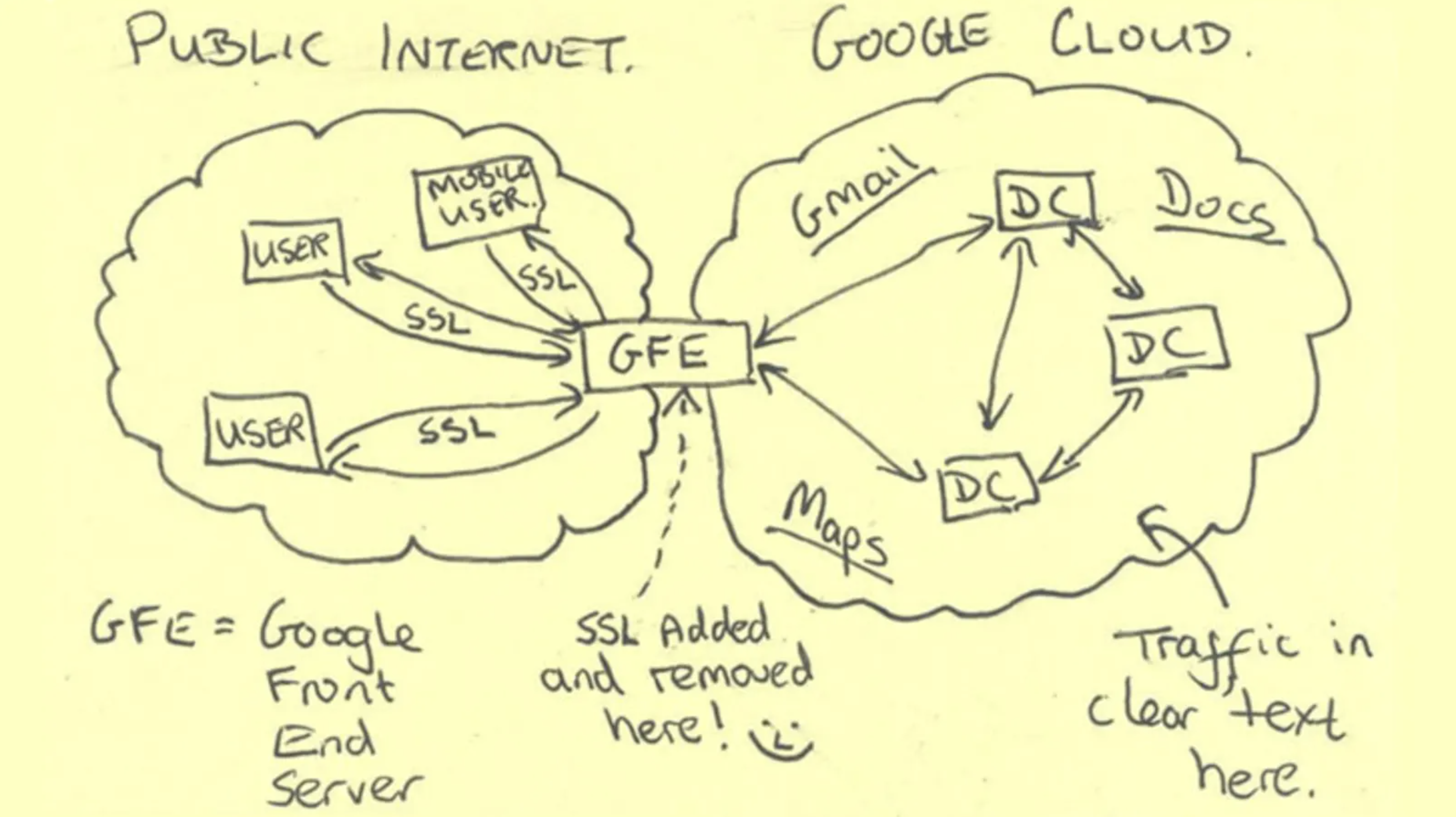 A diagram obtained by the Washington Post that shows (with a smiley face) that traffic inside Google's cloud did not use encryption on requests, as they saw the network perimeter as secure.