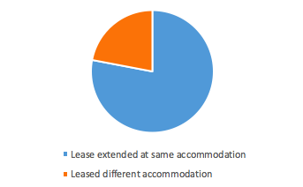 Lease extended at same Off Campus halls  vs Leased different hall  (For Students booked through AmberStudent.com)