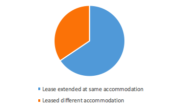 Lease Extended at same Student hall vs Leased different hall ( All Students)