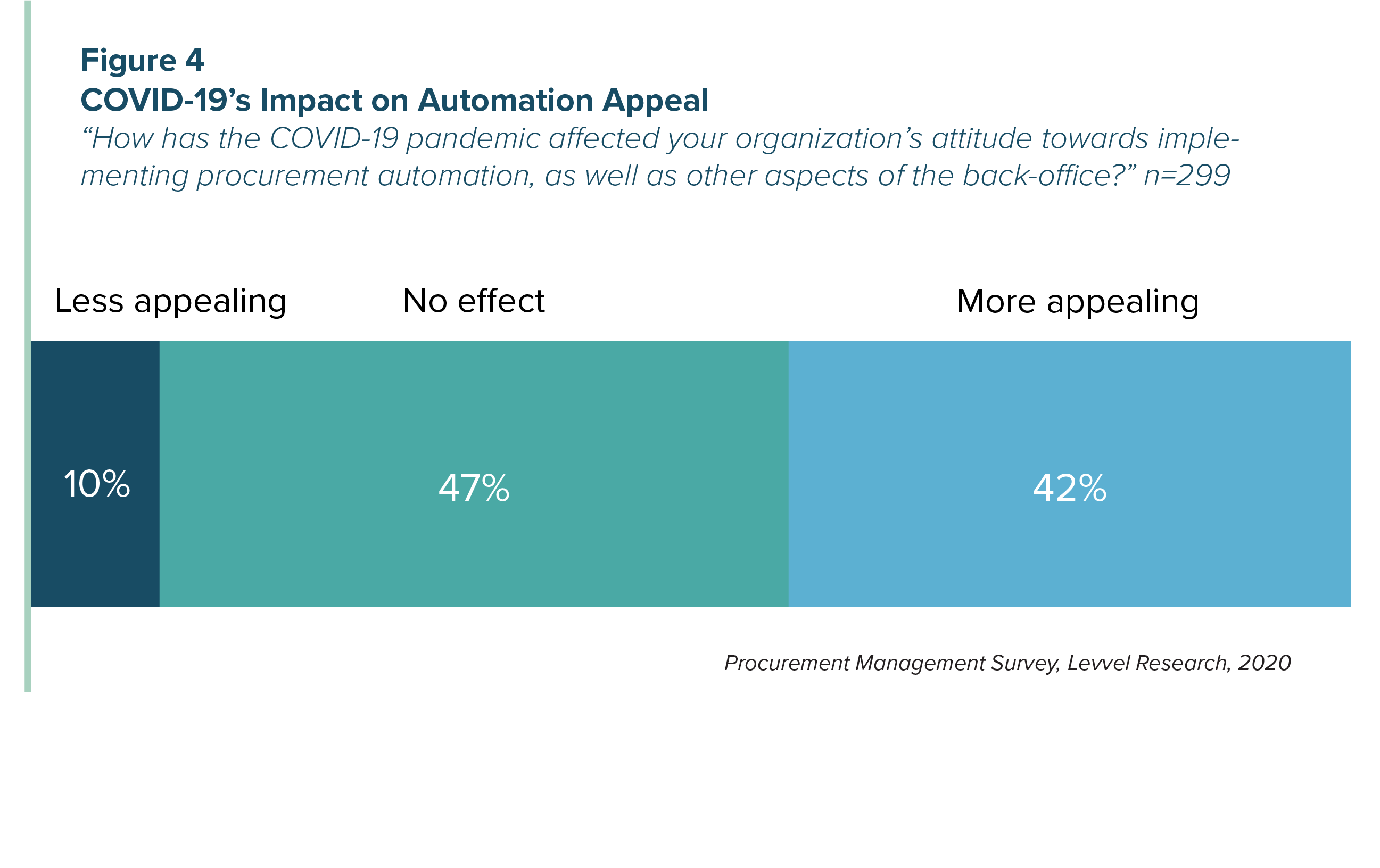 Figure 4 - COVID-19's Impact on Automation Appeal