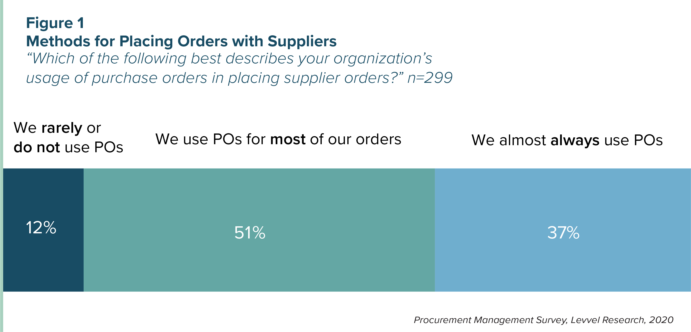 Figure 1 - Methods for Placing Orders with Suppliers