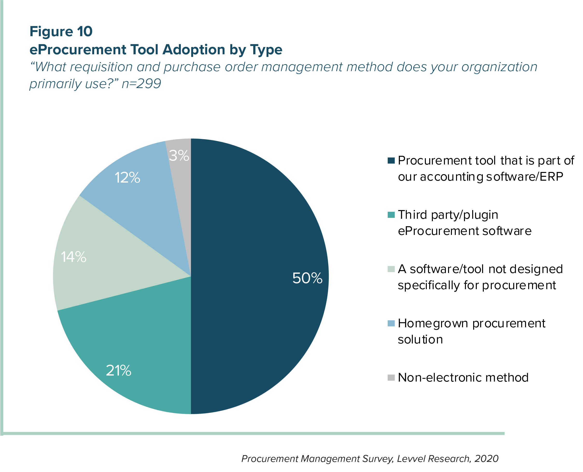 Figure 10 - eProcurement Tool Adoption by Type