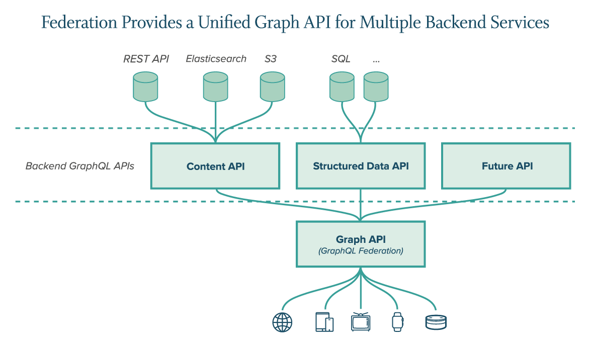 Streamlined-CMS-Case-Study-UnifiedGraphAPI