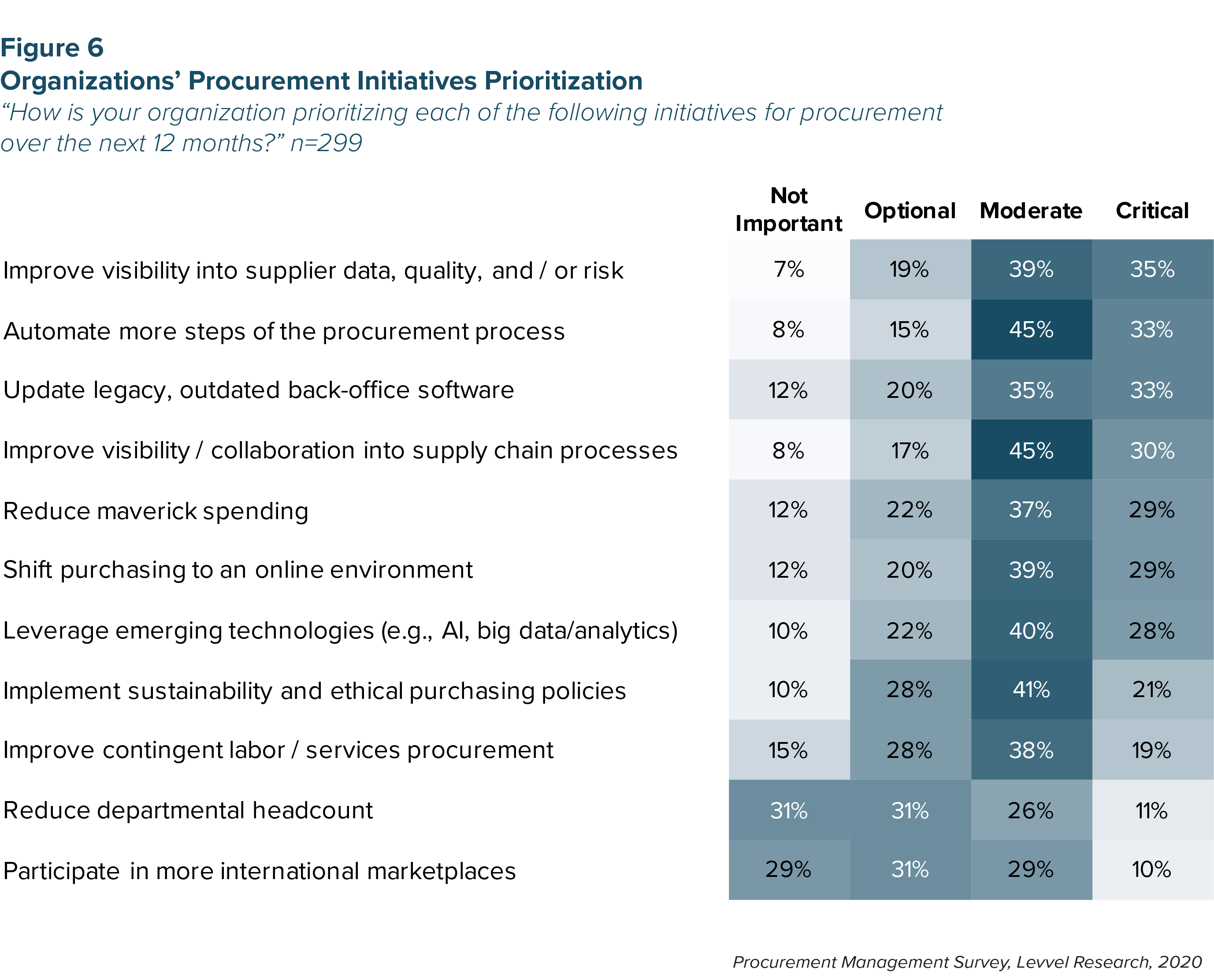 Figure 6 - Organizations' Procurement Initiatives Prioritization