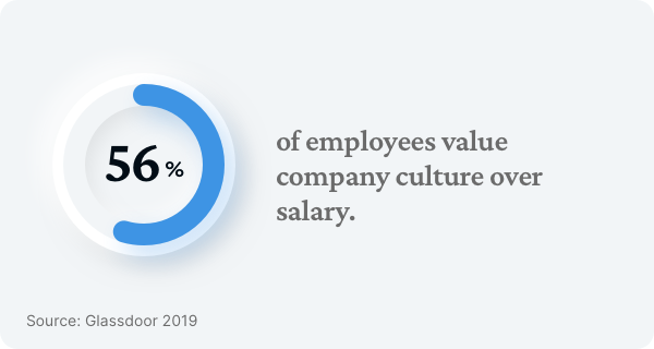 employees_value_company_culture_statistic