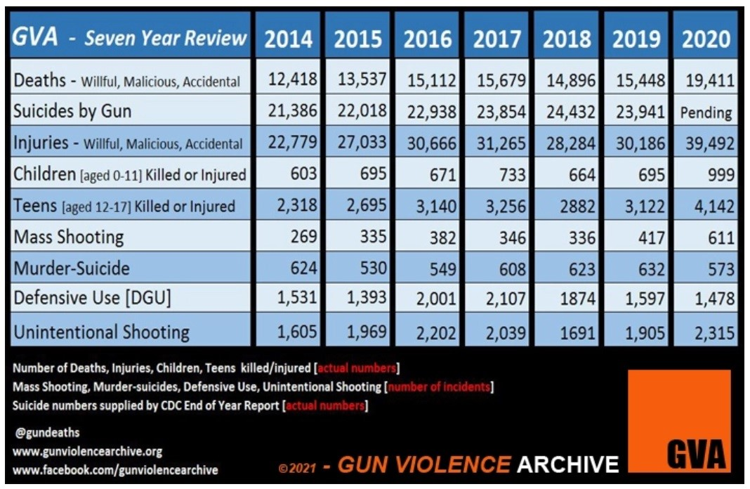 Gun Violence Archive Table of incidents.
