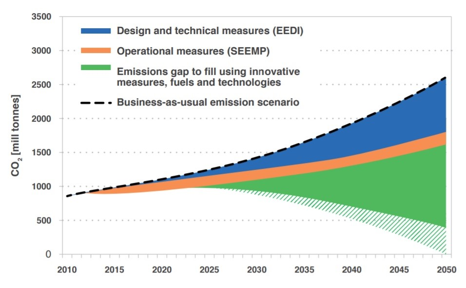 IMO Greenhouse Gas Reduction Strategy