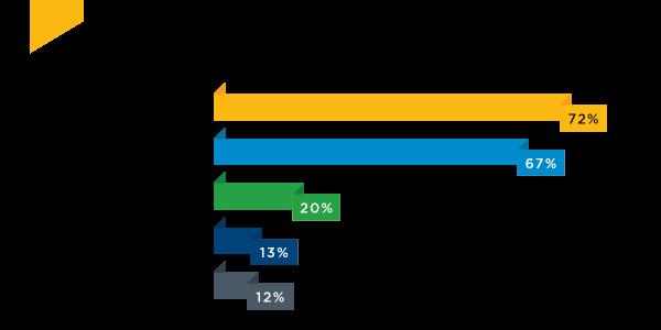 Benefits survey social media infographics