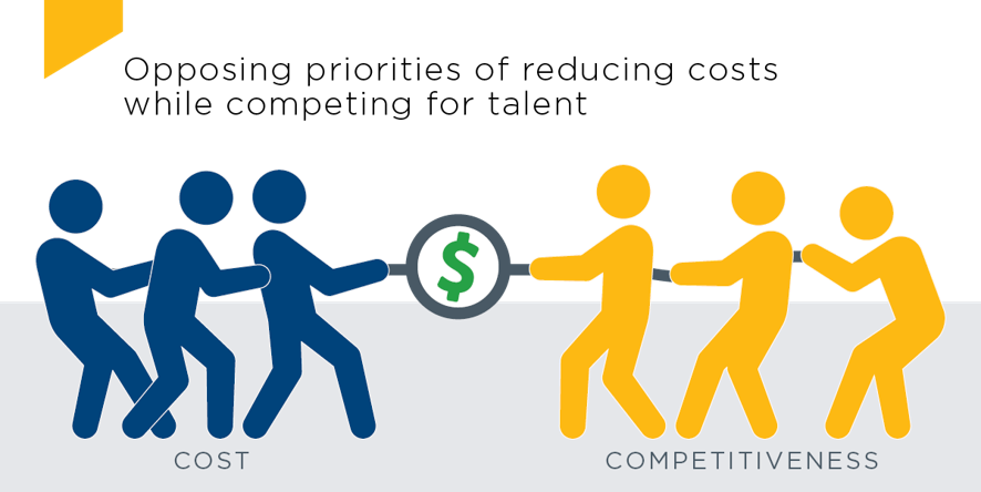 Cost vs. Competitiveness - Opposing priorities of reducing costs while competing for talent