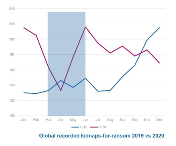 Global kidnap-for-ransom chart 2019-2020