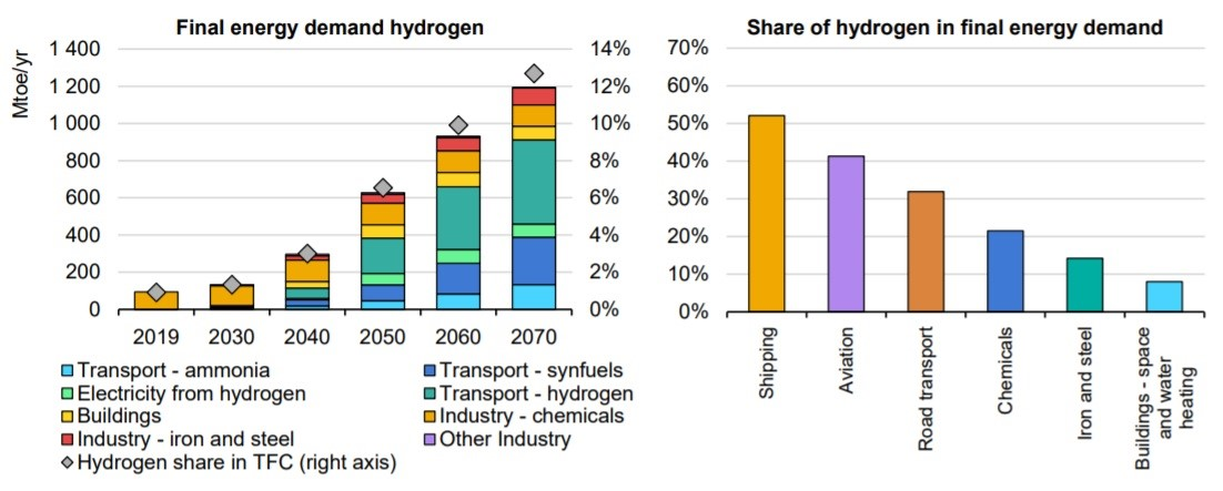 IEA hydrogen growth potential graphic.