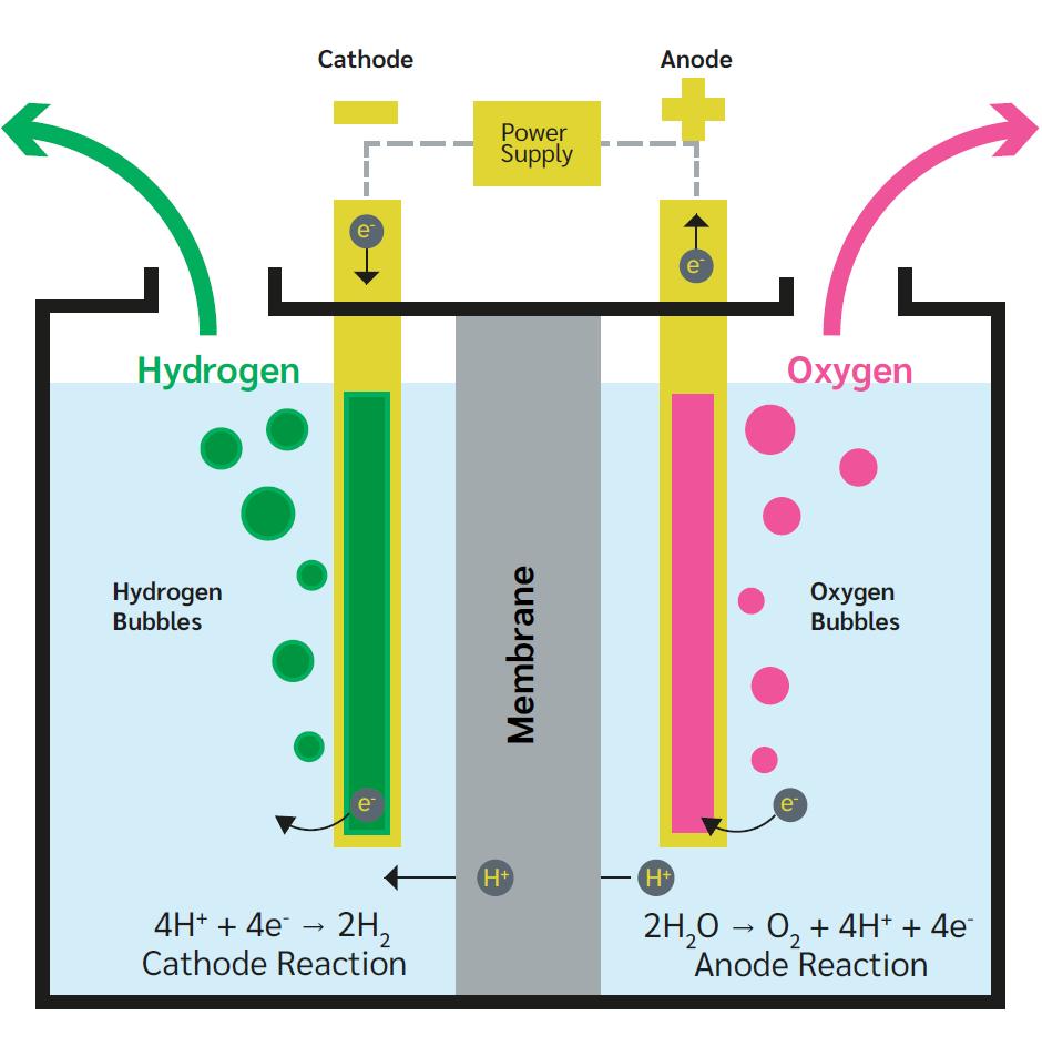 Description of hydrogen production