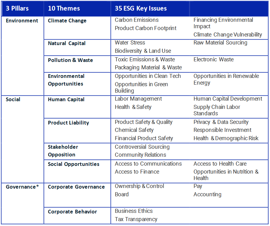 Table showing key ESG issues from MSCI