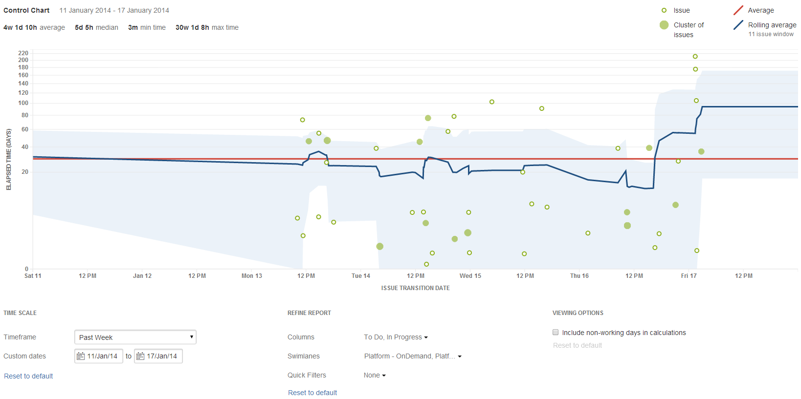 View and understand the control chart | Jira Software Cloud