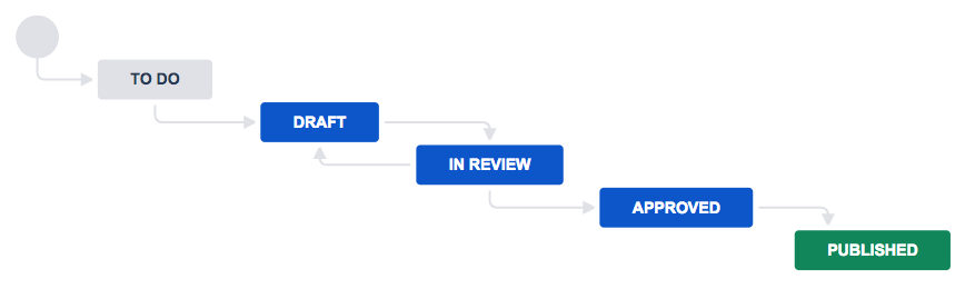 Publishing workflow with to do, draft, in review, approved, and published statuses.