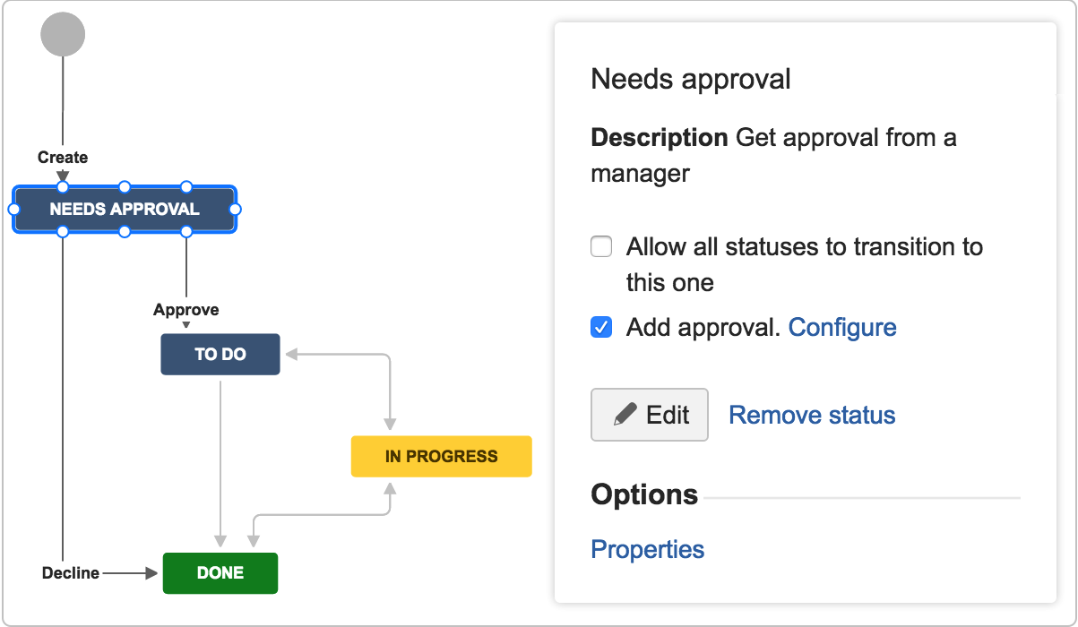 Needs approval highlighted in workflow