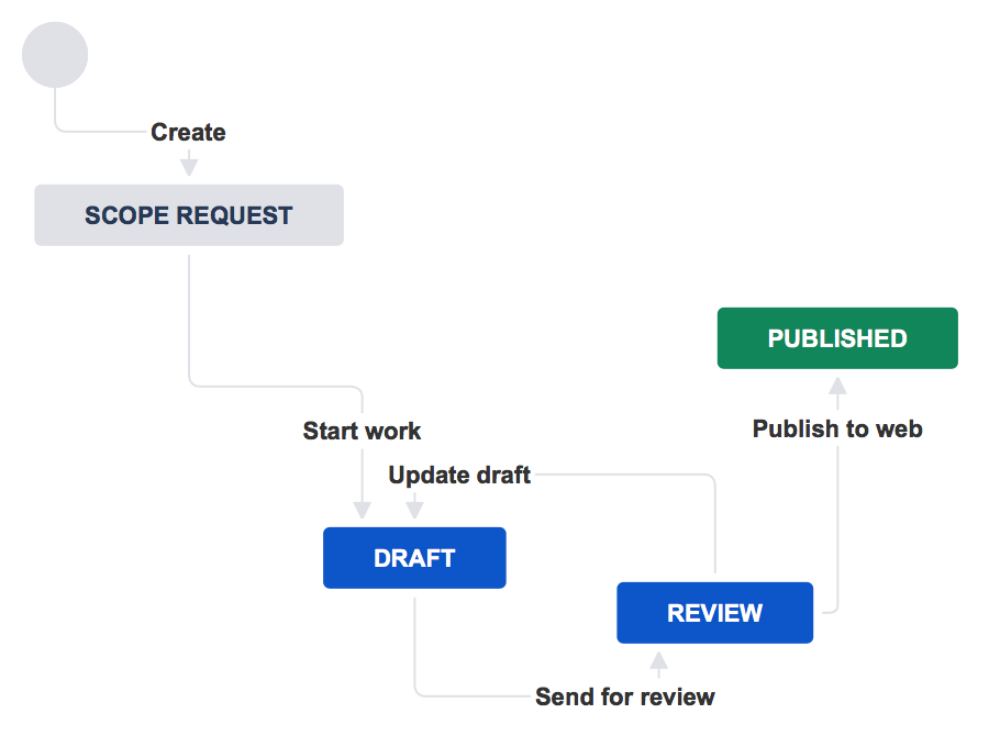 Workflow with scope request, draft, review, and published statuses.