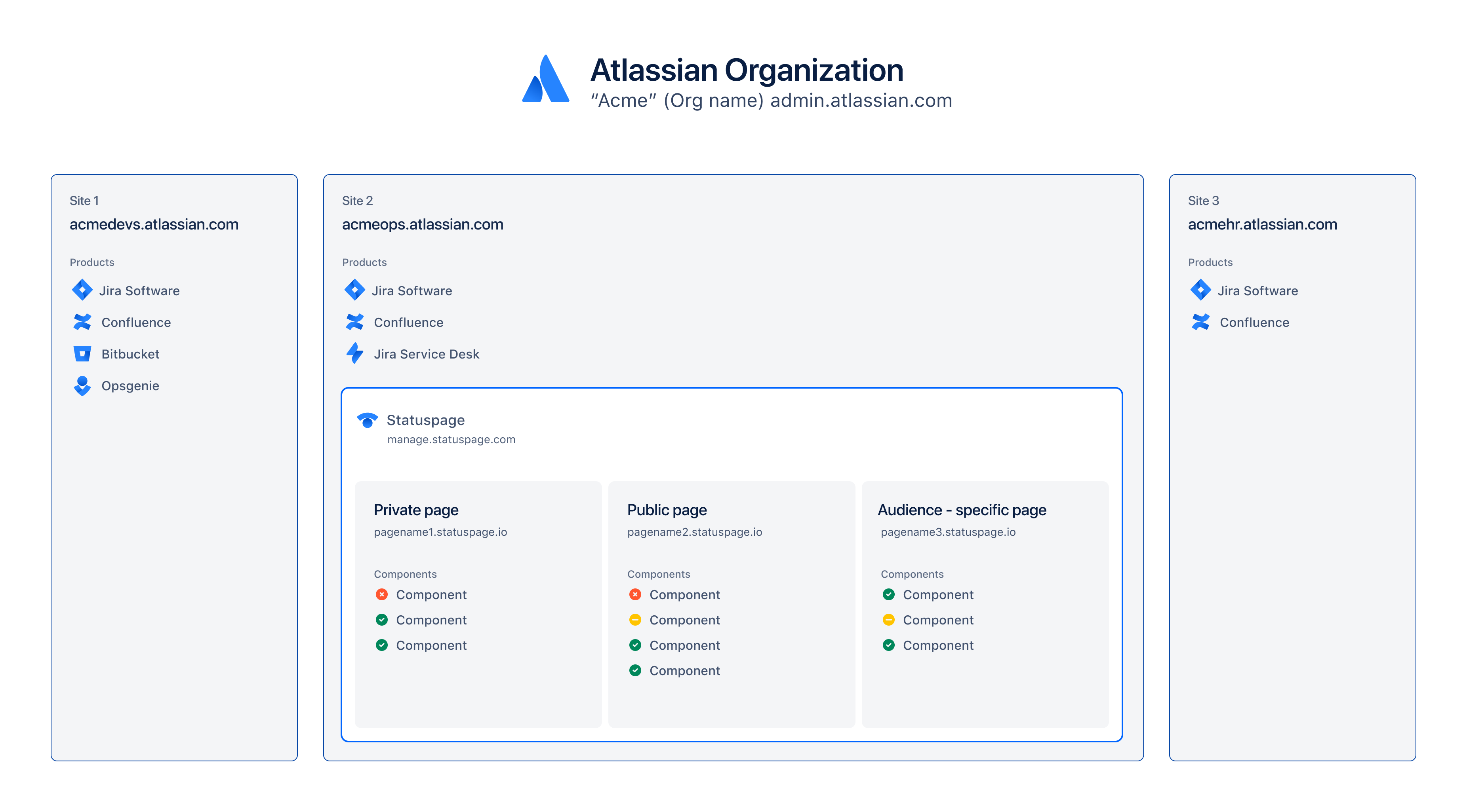 Shows the Atlassian organization structure after Statuspage is migrated
