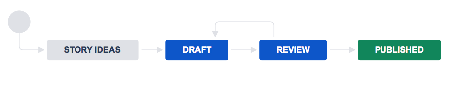 Workflow with story ideas, draft, review, and published statuses. The review status loops back to the draft status.