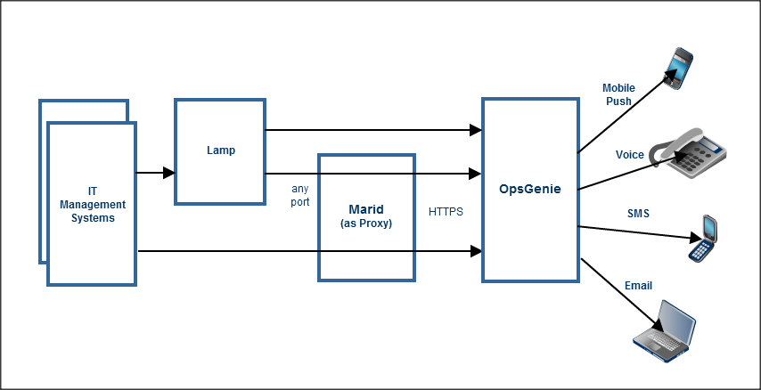 An image showing how Marid works in an Opsgenie environment.