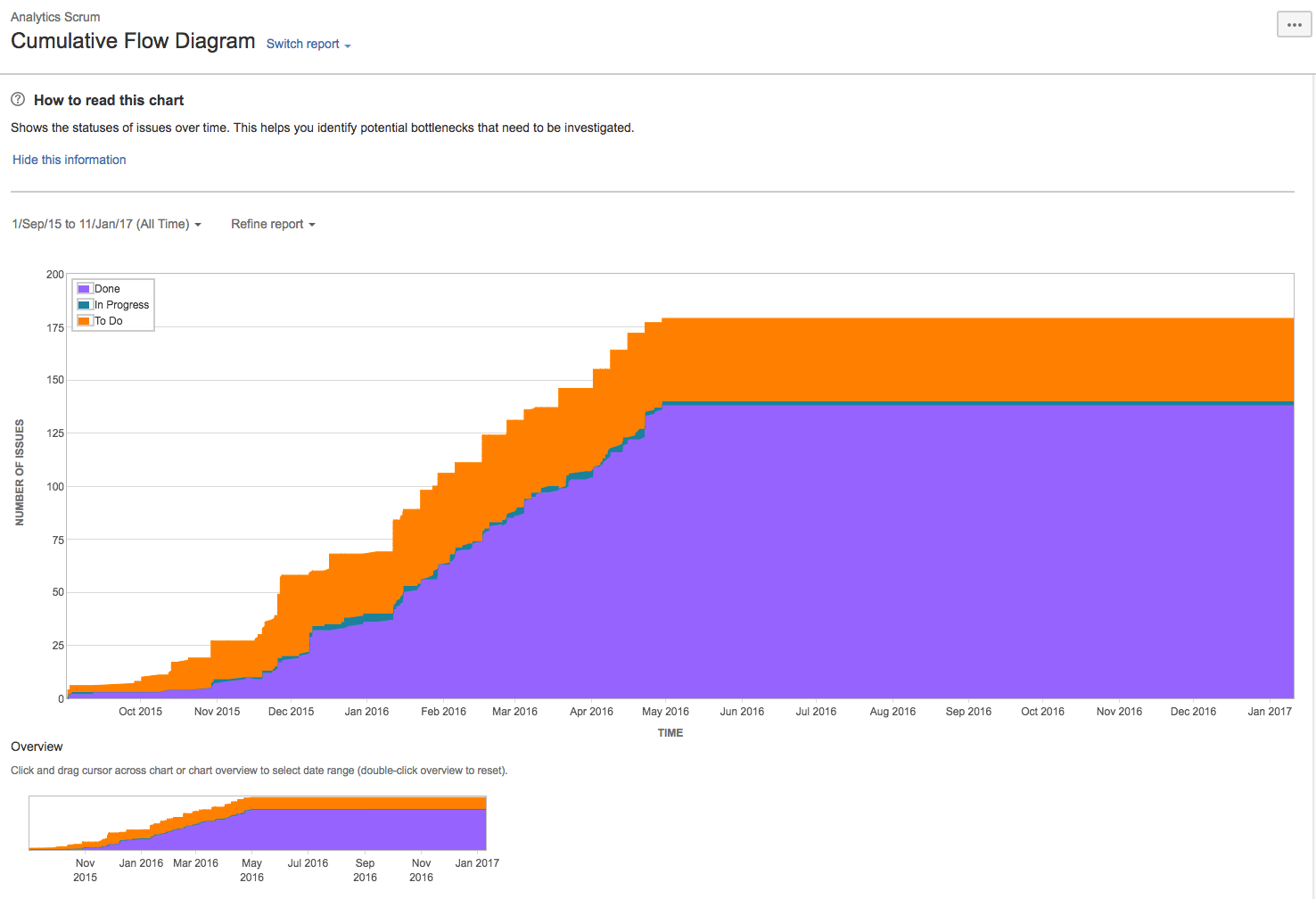The cumulative flow diagram presents the status of issues over time. Purple = done, green = in progress, orange = to do.
