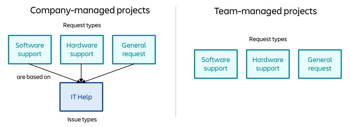 Diagram to show the difference between company-managed's dependent and team-managed's independent request types