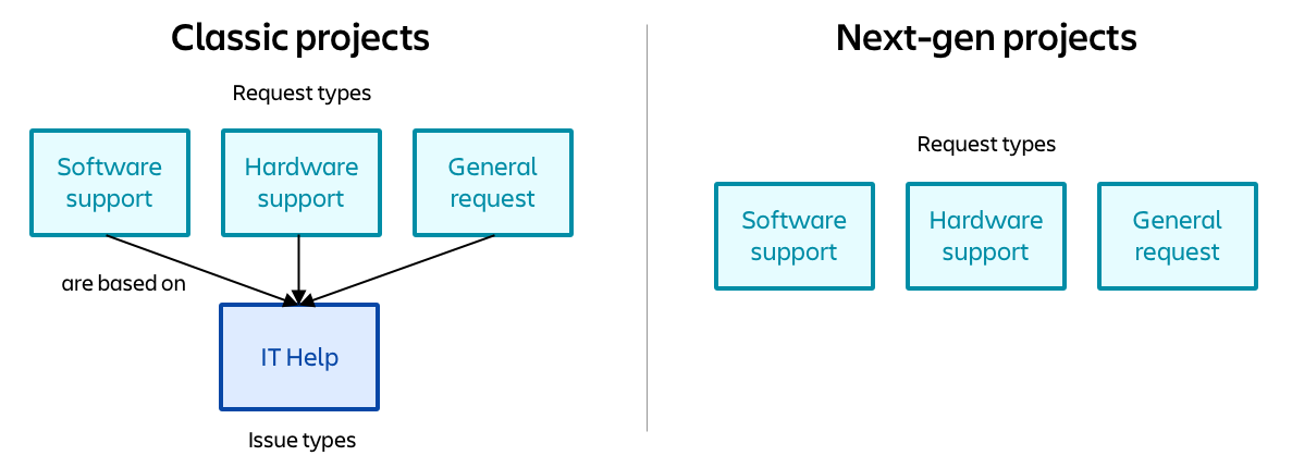 Diagram to show the difference beween classic's dependent request types and next-gen's independent request types
