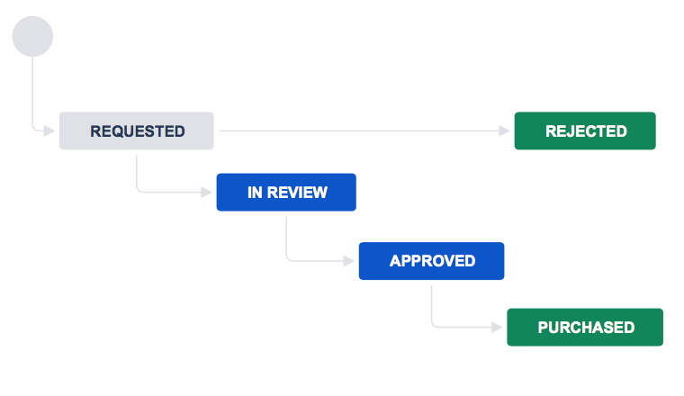 Workflow with requested, in review, approved, purchased, and rejected statuses.