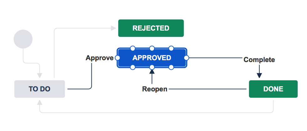 Workflow showing nodes on the approved status when you hover your pointer over it.