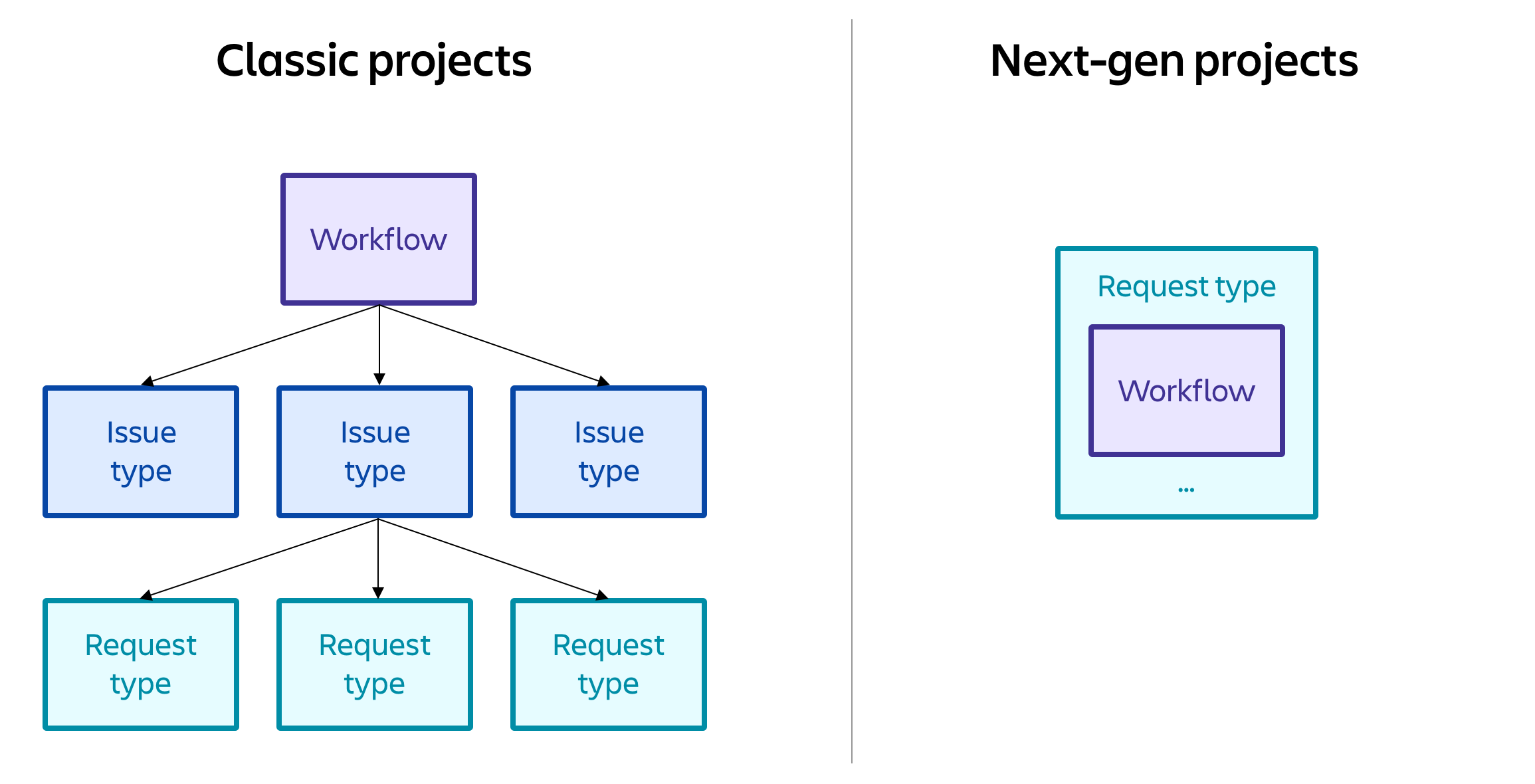 Diagram to show classic workflows can be shared across request types, and next gen workflows are request type independent