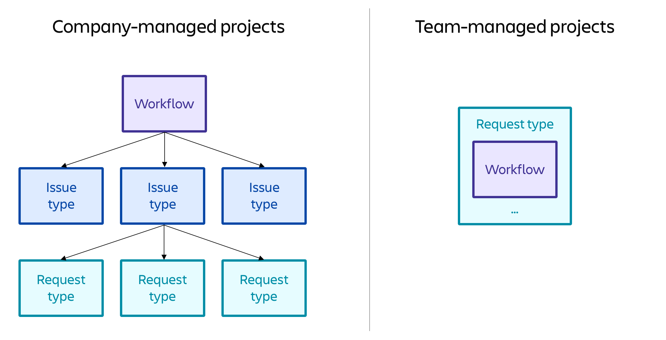 Company-managed workflows can be shared across request types, and team-managed workflows are request type independent