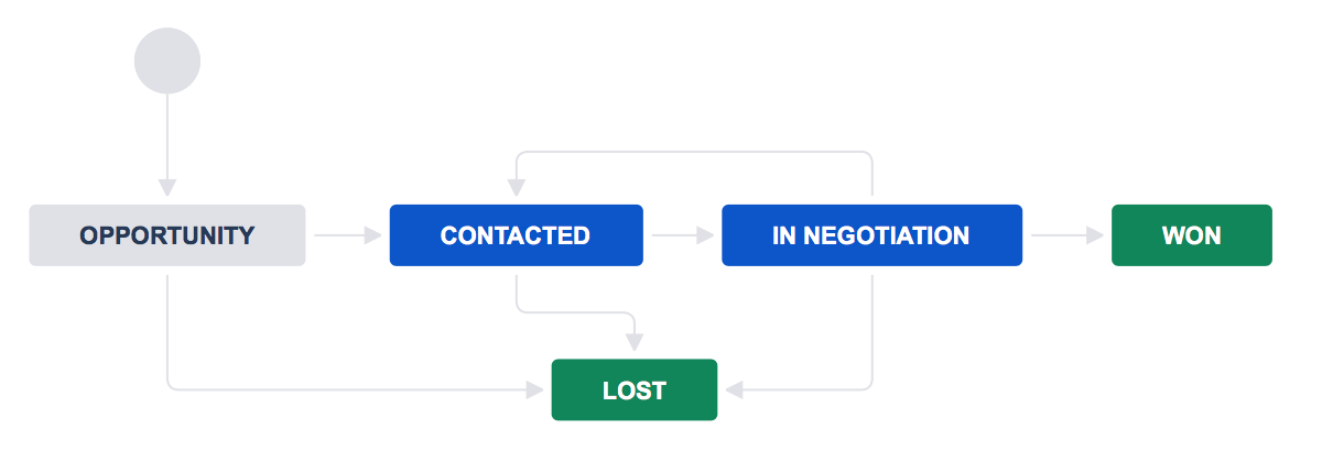 Workflow with opportunity, contacted, in negotiation, lost, and won statuses.