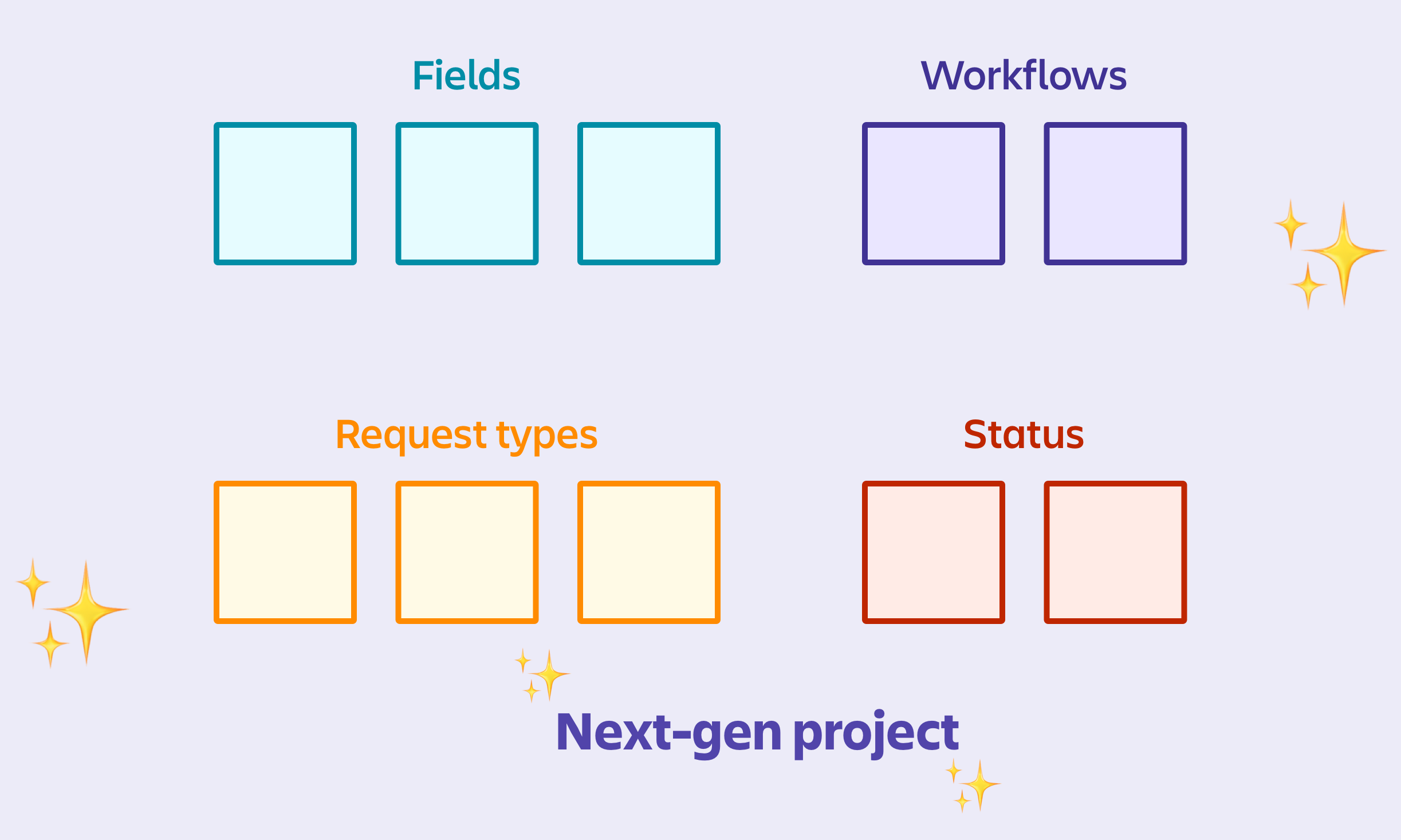 Diagram to show that fields, workflows, request types, and statuses in next-gen projects are individual to the project.