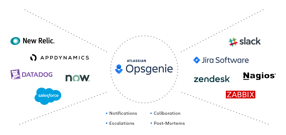 An image showing some of Opsgenie's integrations.